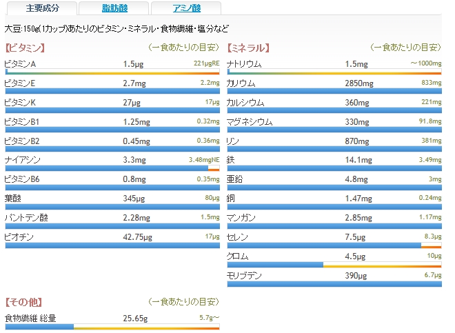 大豆栄養成分一覧